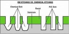 Grabado iónico reactivo (RIE)